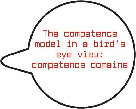 The competence model in a bird's eye view- competence domains_